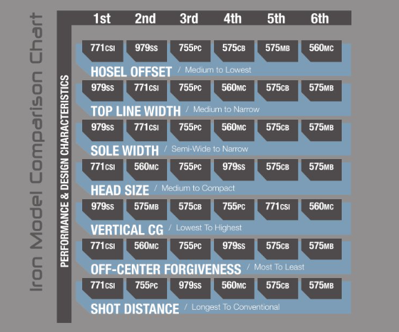 Iron Model Comparison Chart